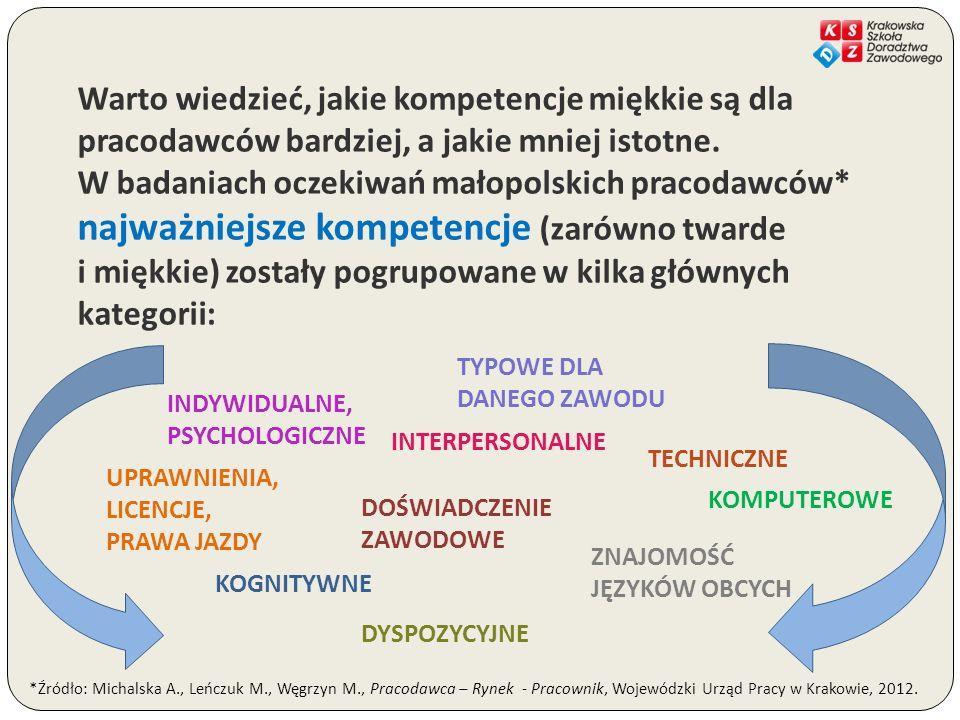 Warto wiedzieć, jakie kompetencje miękkie są dla pracodawców bardziej, a jakie mniej istotne. W badaniach oczekiwań małopolskich pracodawców* najważniejsze kompetencje (zarówno twarde i miękkie) zostały pogrupowane w kilka głównych kategorii: