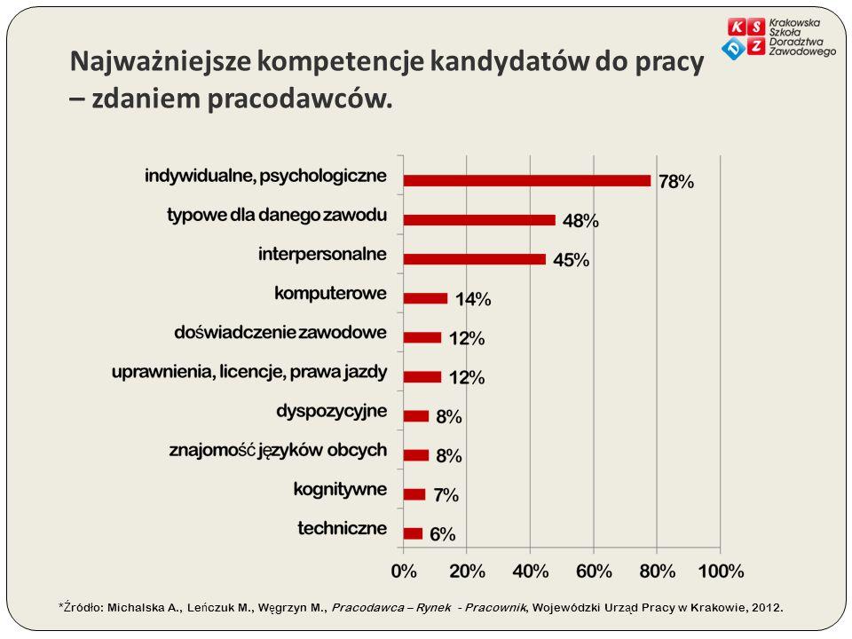 Najważniejsze kompetencje kandydatów do pracy – zdaniem pracodawców.