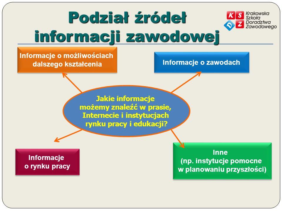 Podział źródeł informacji zawodowej