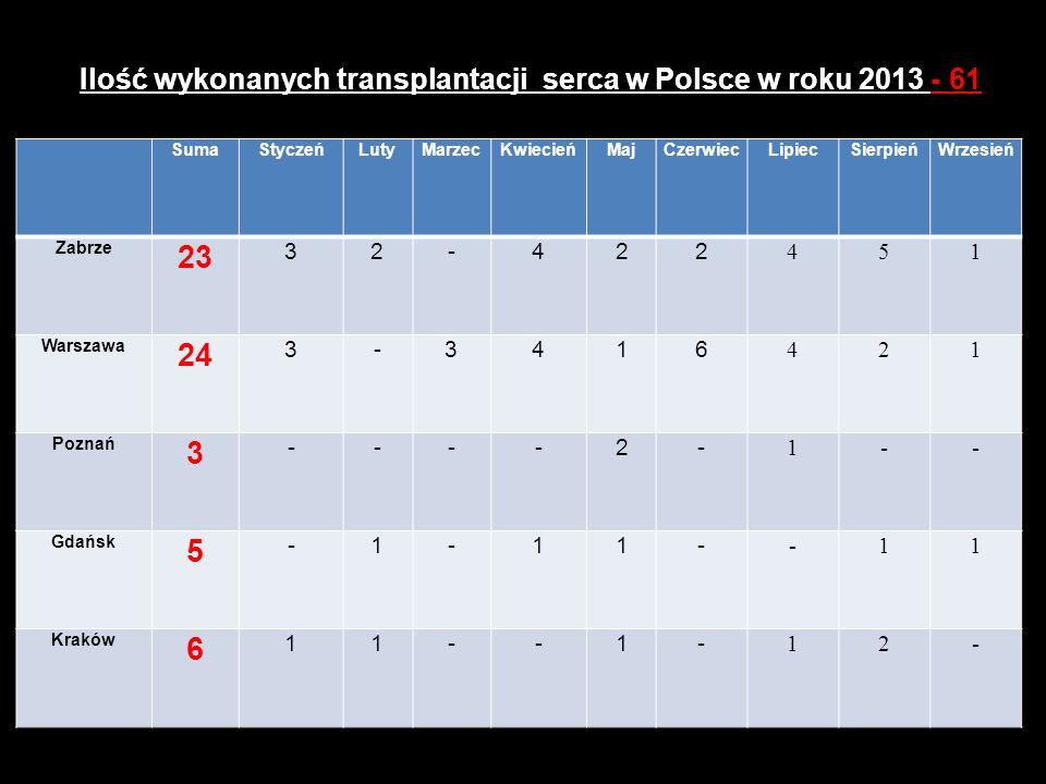 Ilość wykonanych transplantacji serca w Polsce w roku 2013 - 61