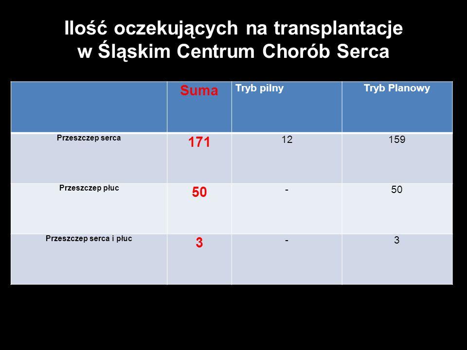 Ilość oczekujących na transplantacje w Śląskim Centrum Chorób Serca