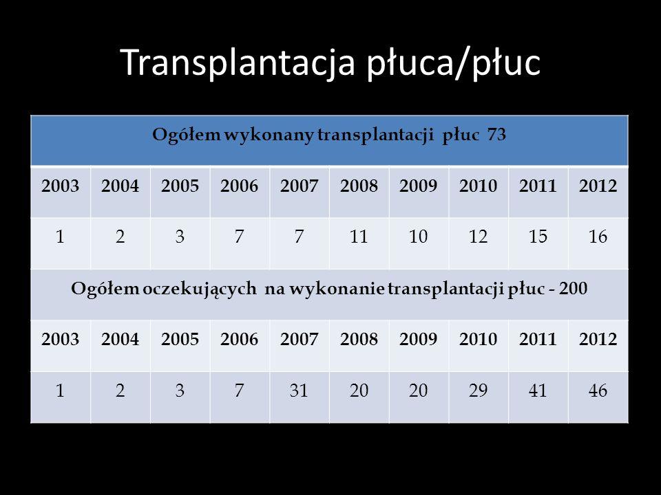 Transplantacja płuca/płuc