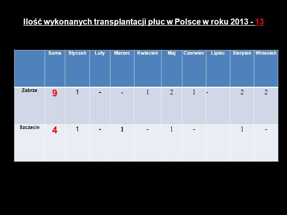 Ilość wykonanych transplantacji płuc w Polsce w roku 2013 - 13