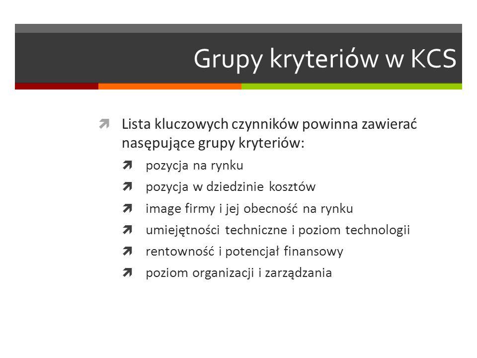 Grupy kryteriów w KCS Lista kluczowych czynników powinna zawierać nasępujące grupy kryteriów: pozycja na rynku.