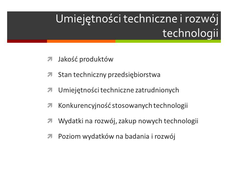Umiejętności techniczne i rozwój technologii