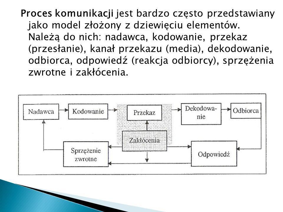 Proces komunikacji jest bardzo często przedstawiany jako model złożony z dziewięciu elementów.