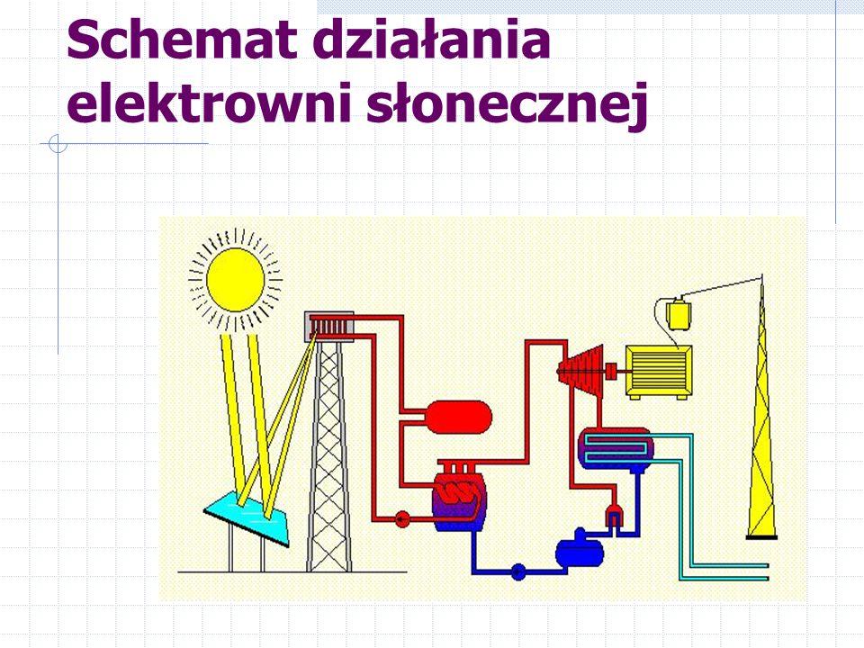 Schemat działania elektrowni słonecznej