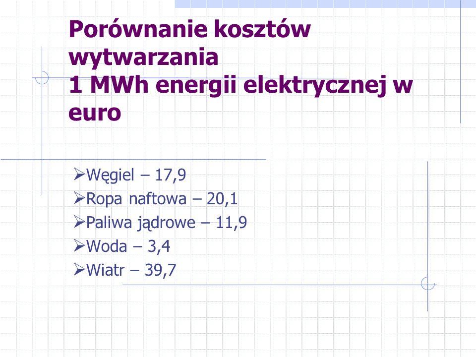 Porównanie kosztów wytwarzania 1 MWh energii elektrycznej w euro