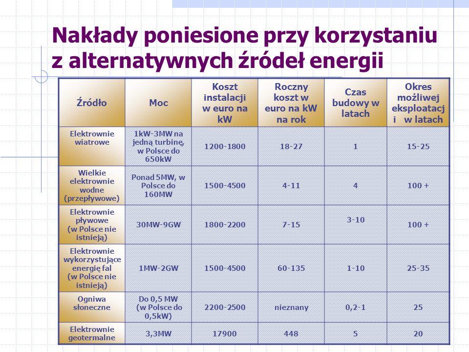 Nakłady poniesione przy korzystaniu z alternatywnych źródeł energii