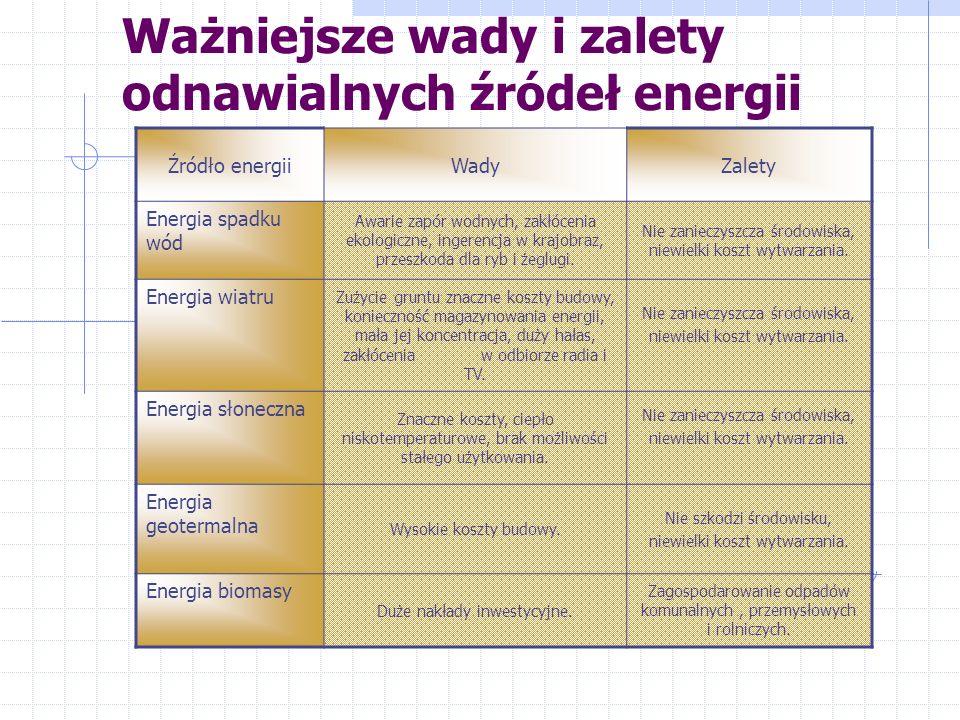 Ważniejsze wady i zalety odnawialnych źródeł energii