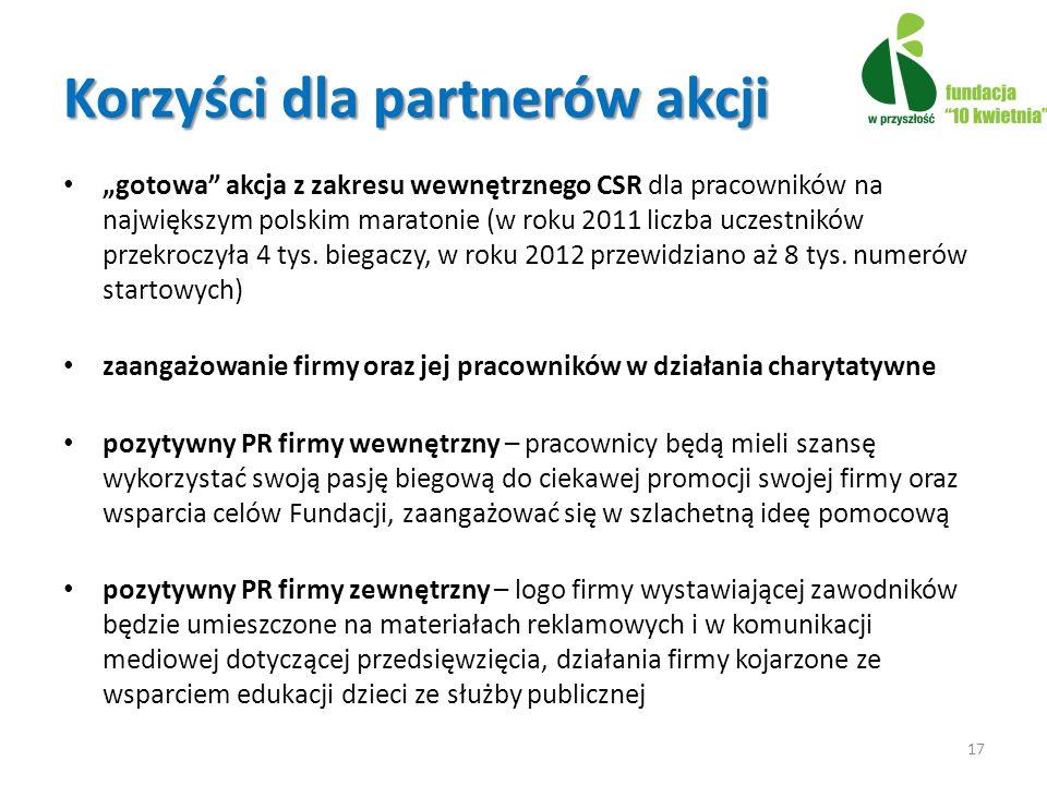 Korzyści dla partnerów akcji