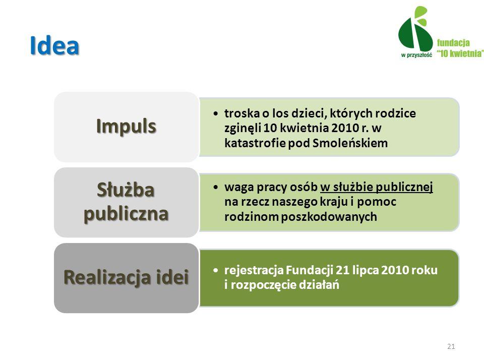 Idea Impuls Służba publiczna Realizacja idei