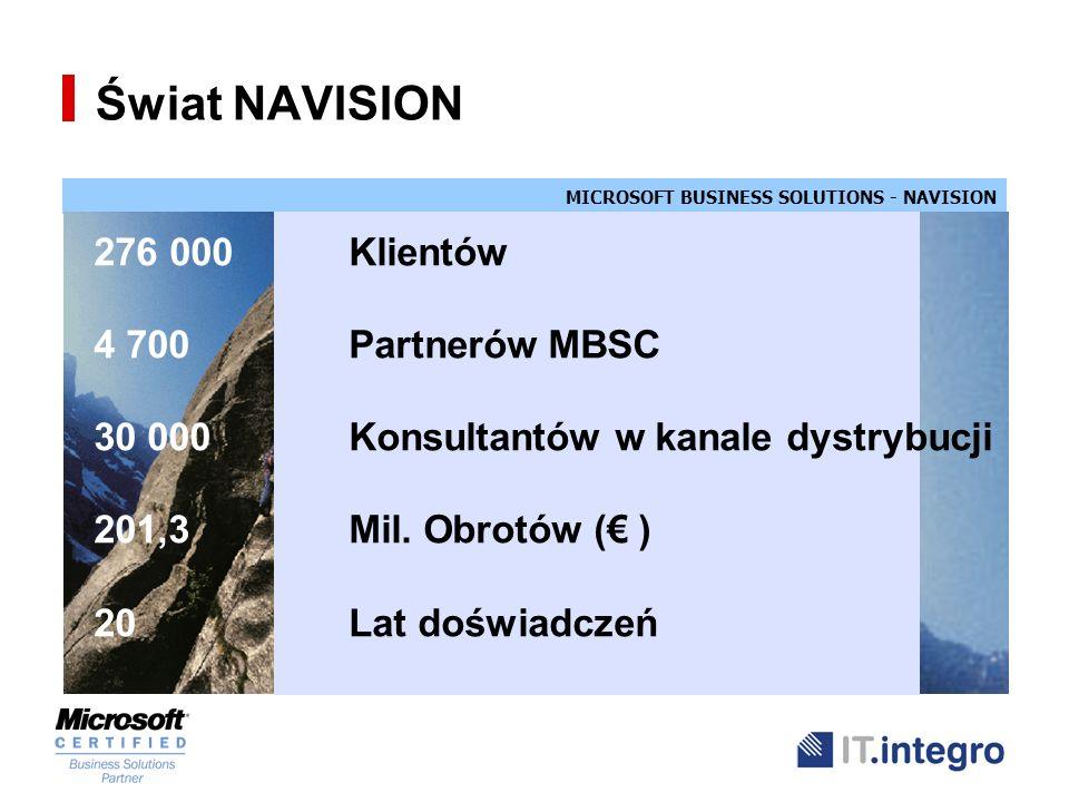 Świat NAVISION 276 000 Klientów 4 700 Partnerów MBSC