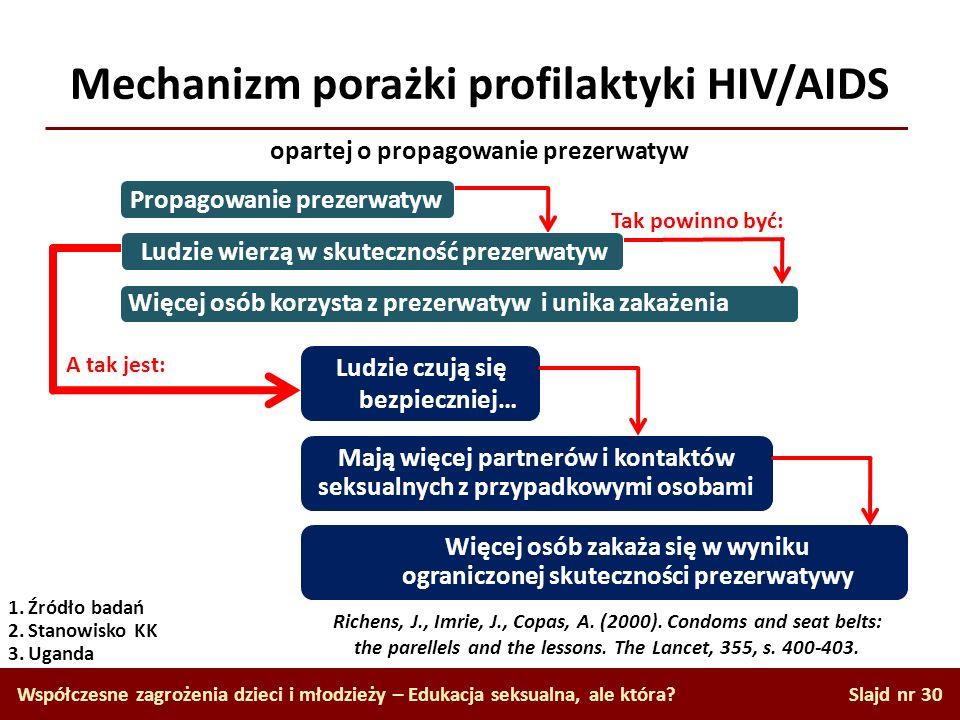 Mechanizm porażki profilaktyki HIV/AIDS