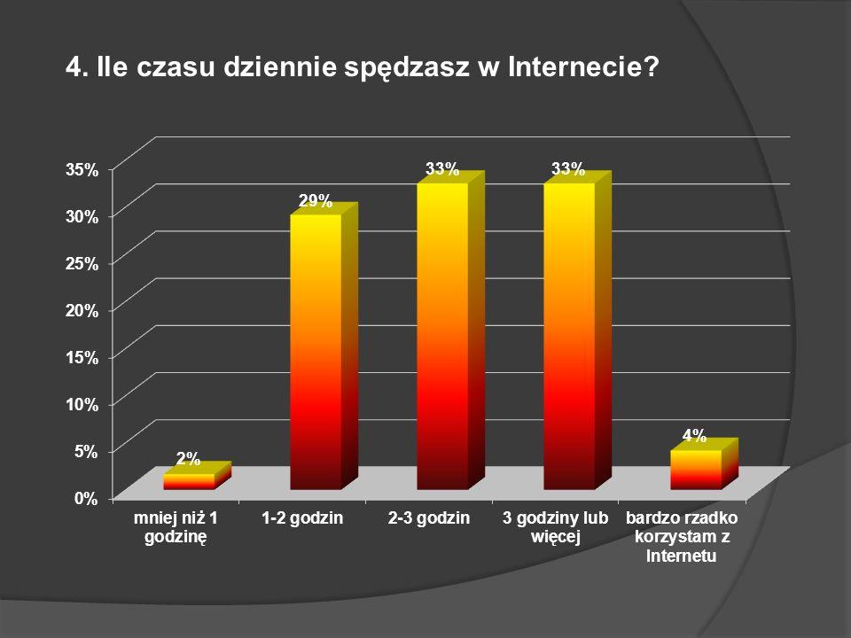 4. Ile czasu dziennie spędzasz w Internecie