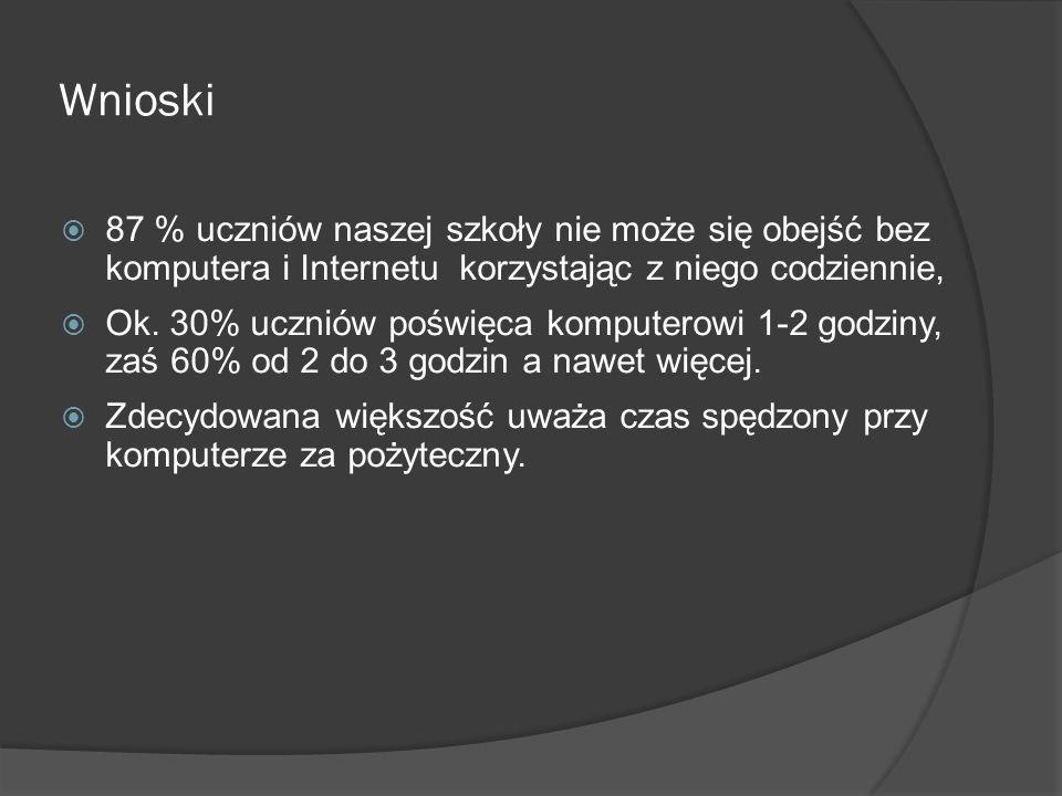 Wnioski 87 % uczniów naszej szkoły nie może się obejść bez komputera i Internetu korzystając z niego codziennie,