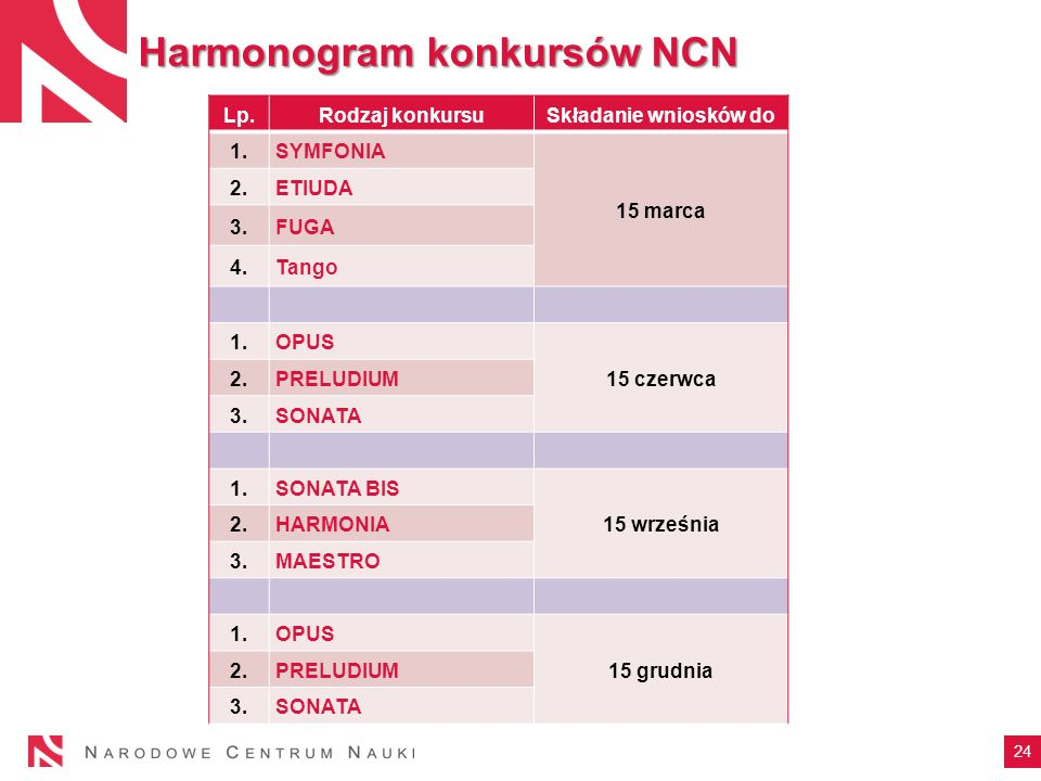 Harmonogram konkursów NCN