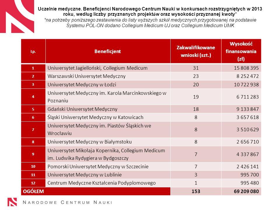 Zakwalifikowane wnioski (szt.) Wysokość finansowania (zł)