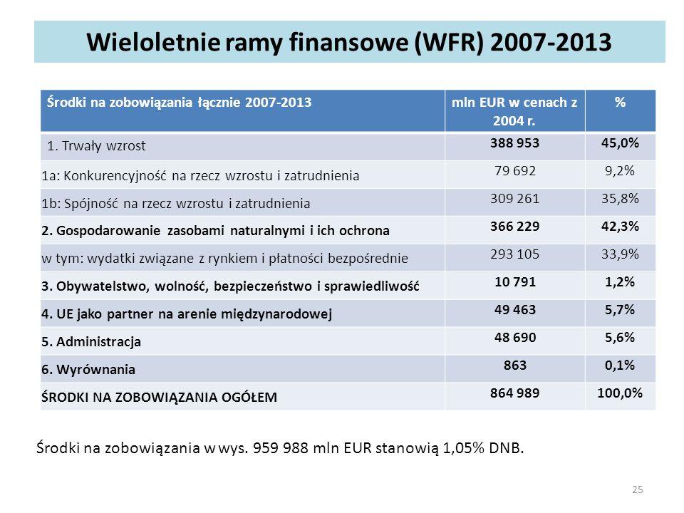 Wieloletnie ramy finansowe (WFR) 2007-2013