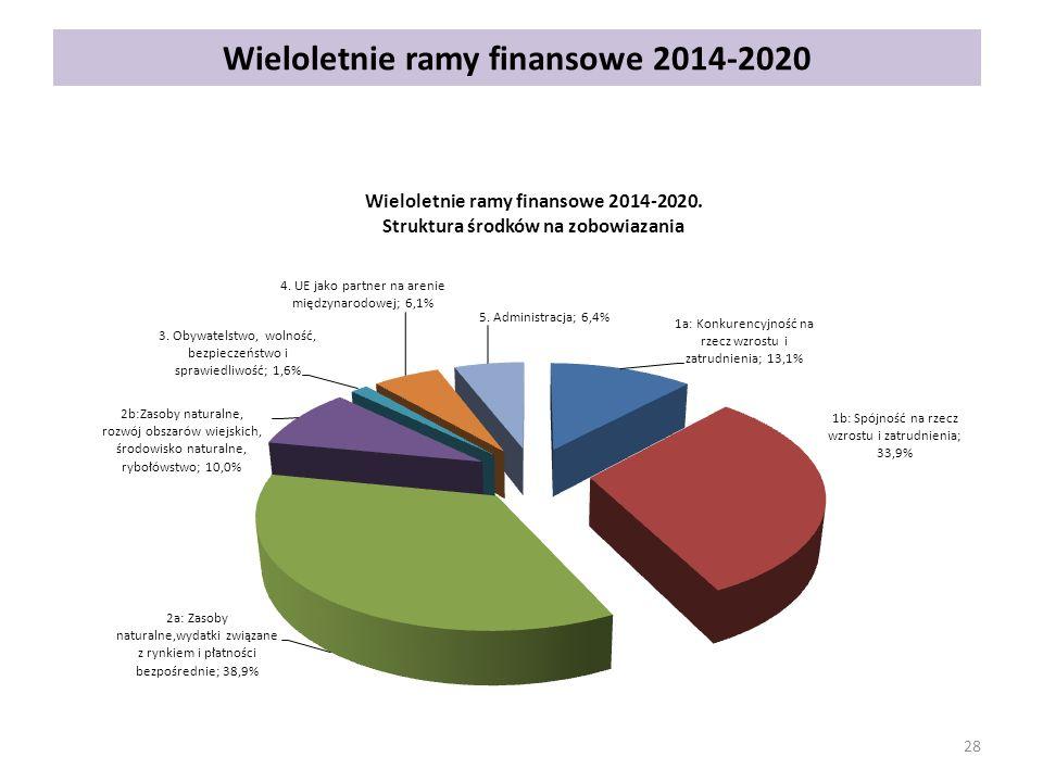 Wieloletnie ramy finansowe 2014-2020
