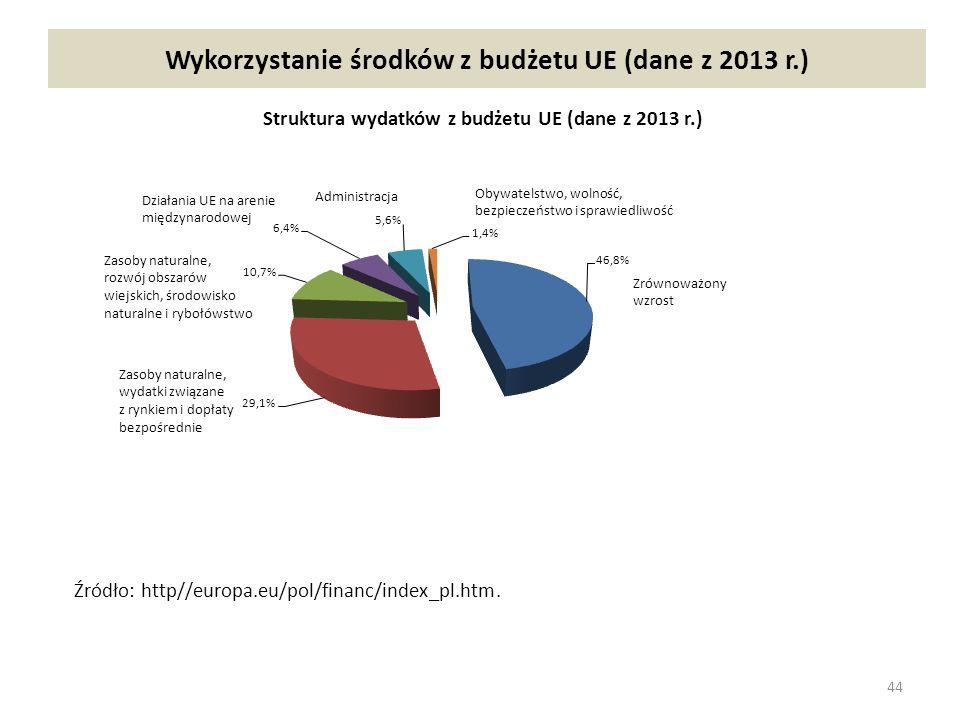 Wykorzystanie środków z budżetu UE (dane z 2013 r.)