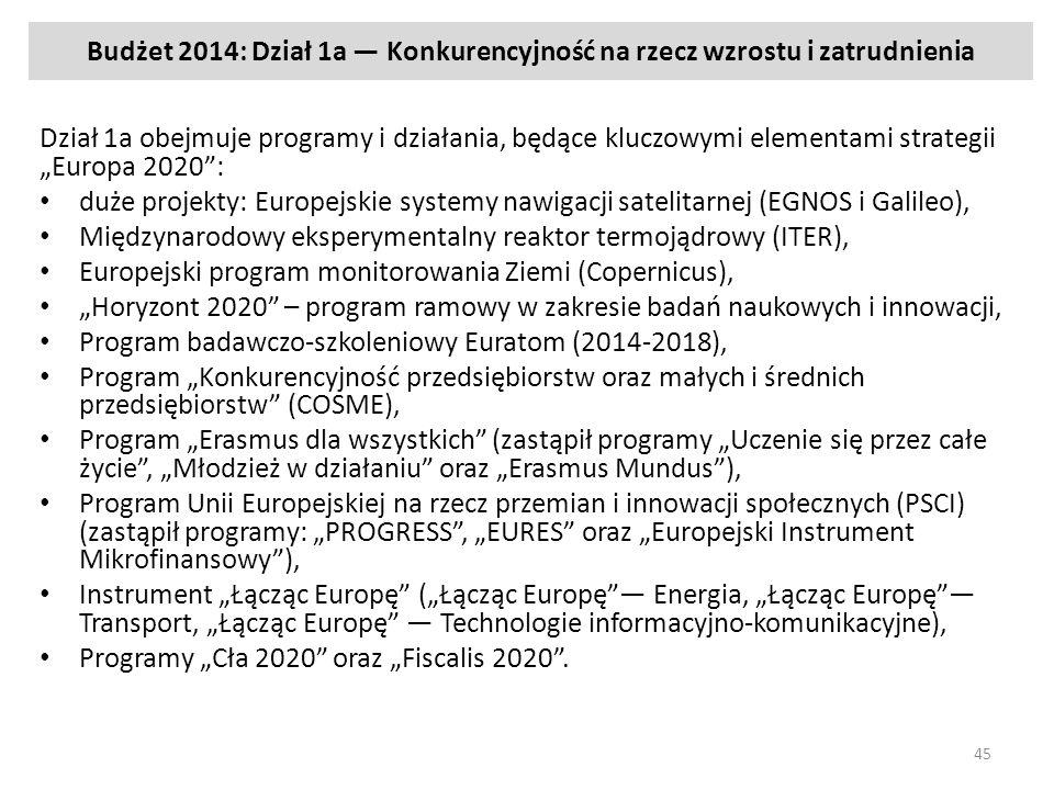 Budżet 2014: Dział 1a — Konkurencyjność na rzecz wzrostu i zatrudnienia