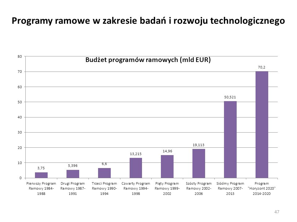Programy ramowe w zakresie badań i rozwoju technologicznego