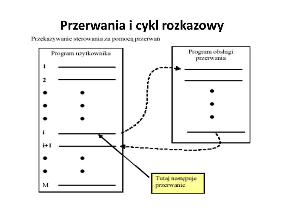 Przerwania i cykl rozkazowy