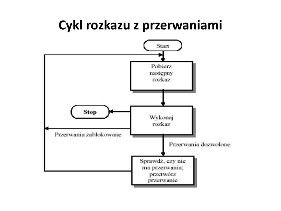 Cykl rozkazu z przerwaniami