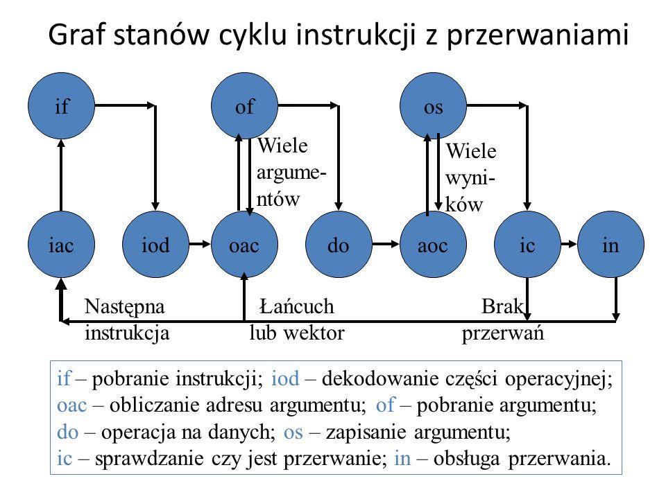 Graf stanów cyklu instrukcji z przerwaniami