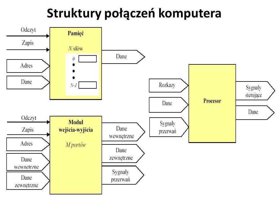 Struktury połączeń komputera