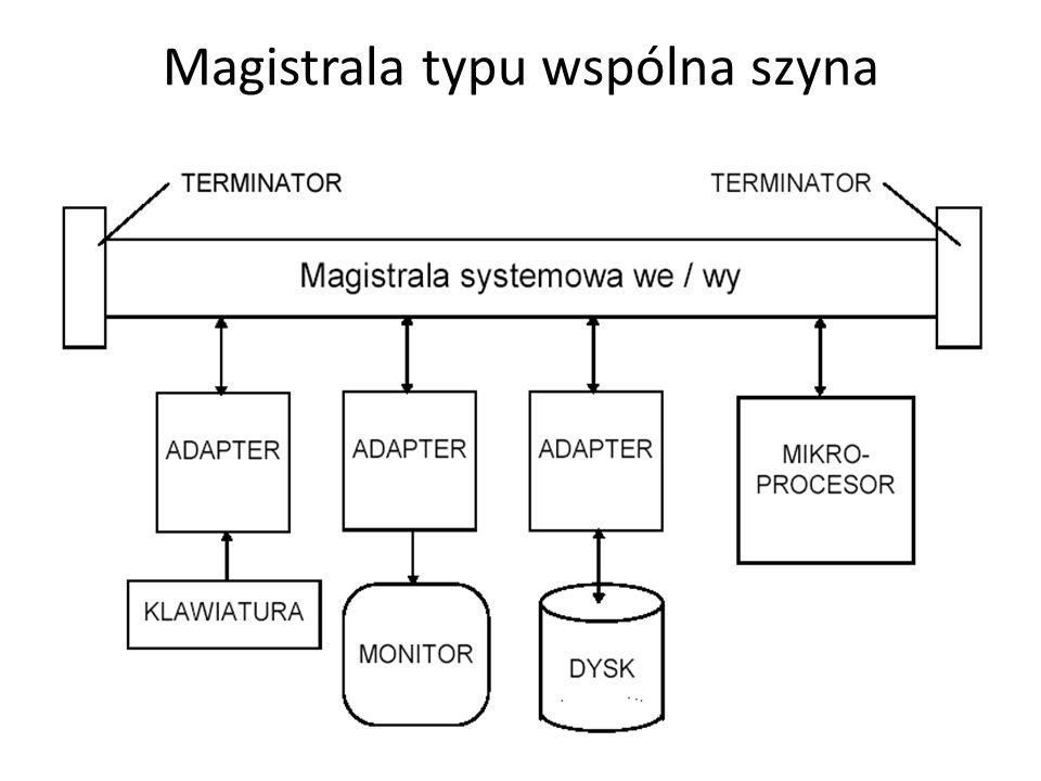 Magistrala typu wspólna szyna
