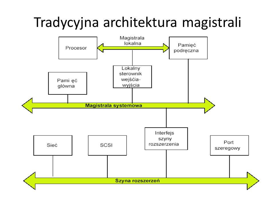 Tradycyjna architektura magistrali
