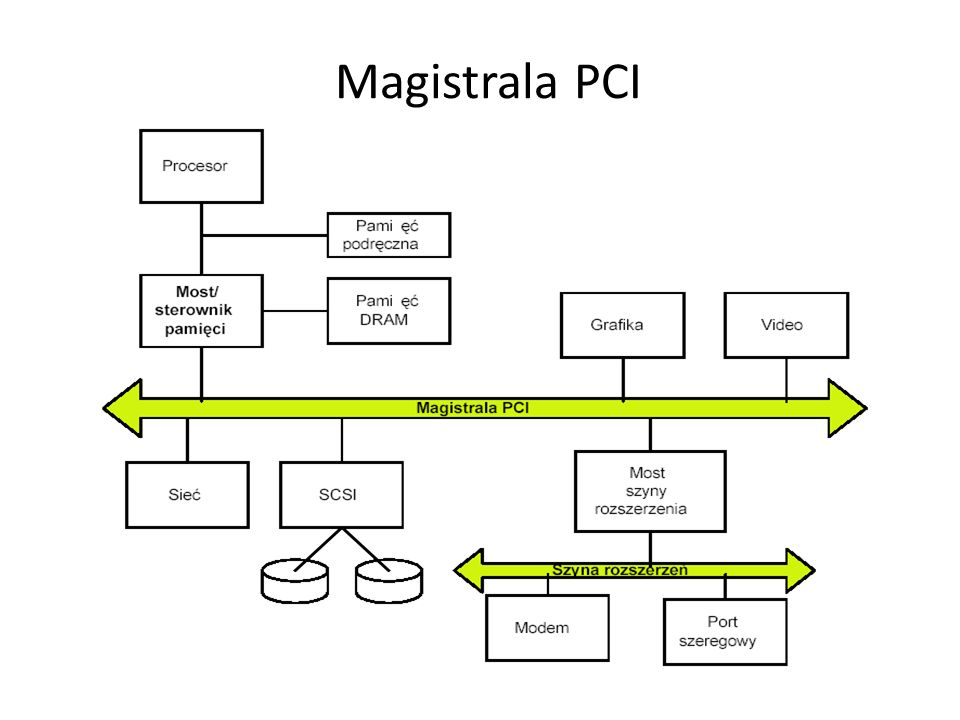 Magistrala PCI
