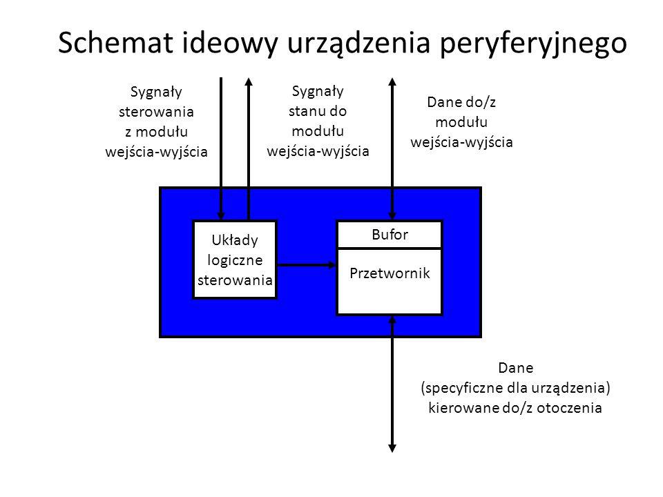 Schemat ideowy urządzenia peryferyjnego