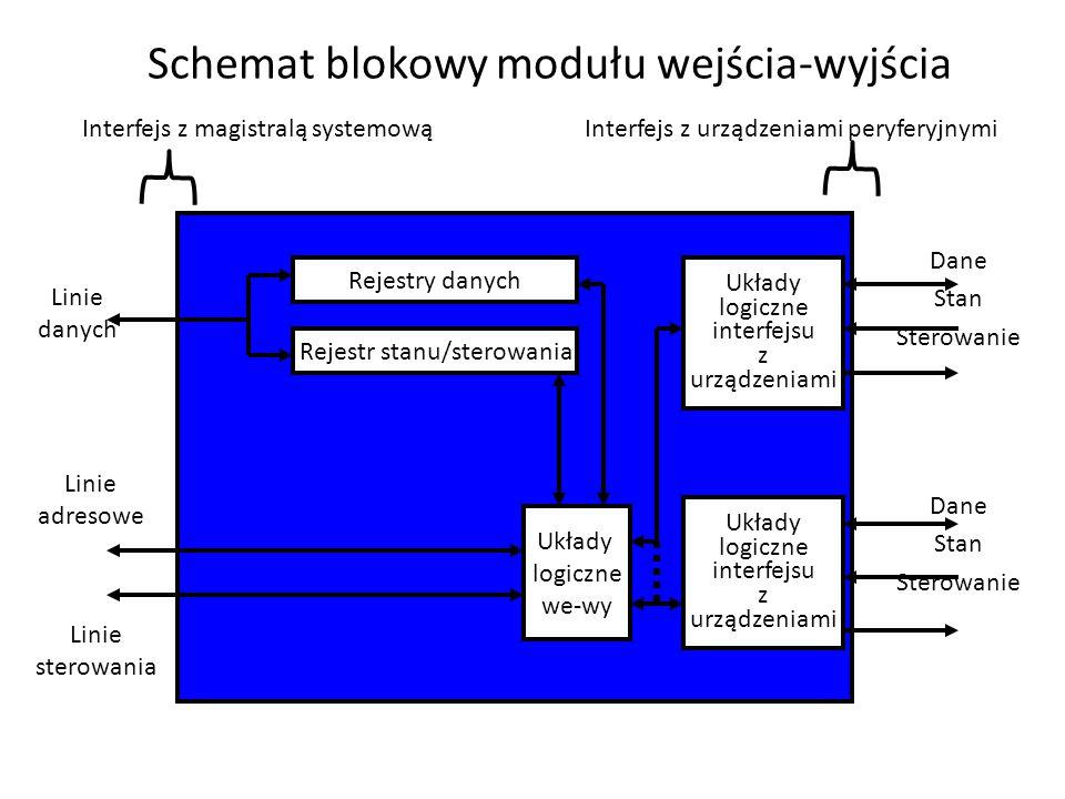Schemat blokowy modułu wejścia-wyjścia