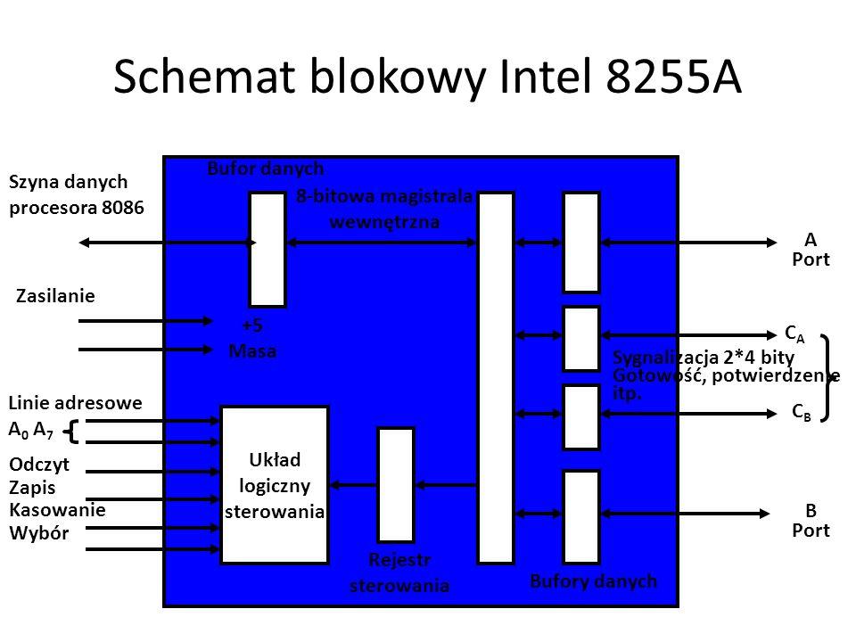 Schemat blokowy Intel 8255A