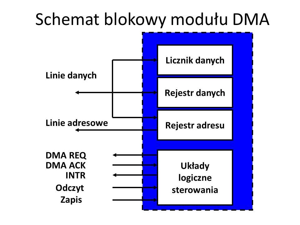 Schemat blokowy modułu DMA