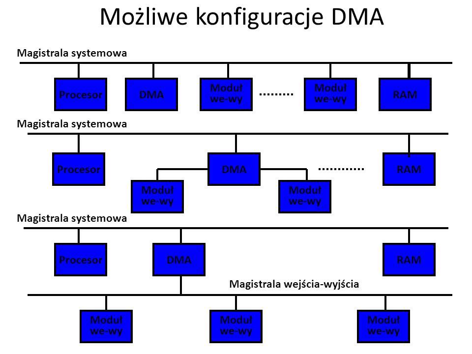Możliwe konfiguracje DMA