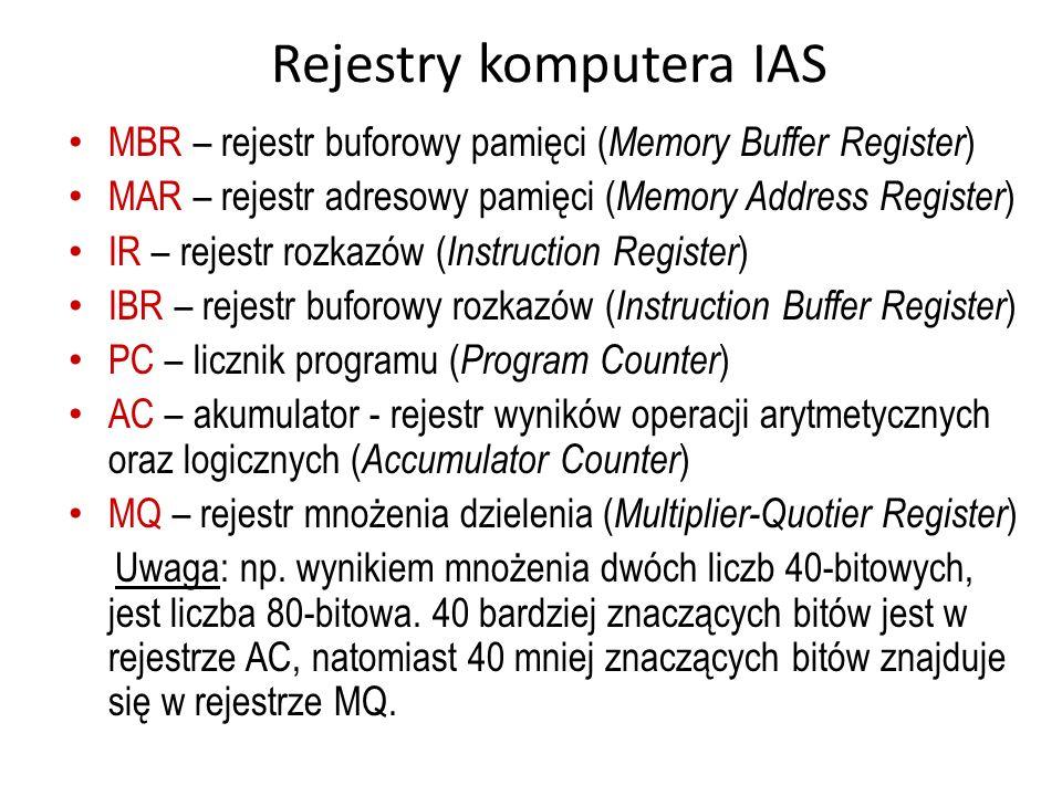 Rejestry komputera IAS