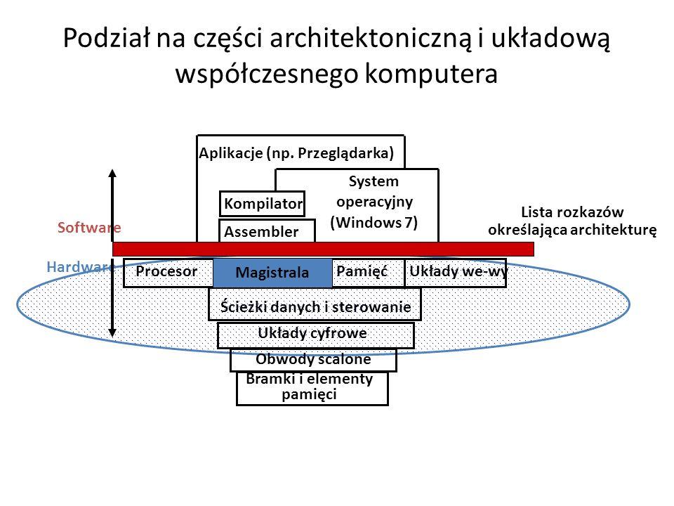 Podział na części architektoniczną i układową współczesnego komputera