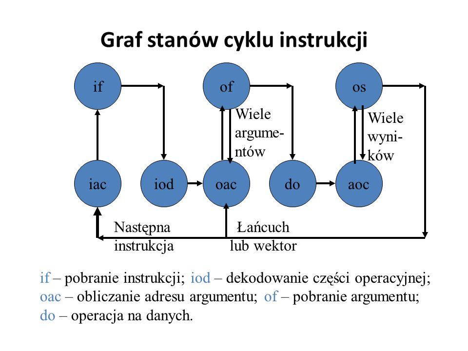 Graf stanów cyklu instrukcji