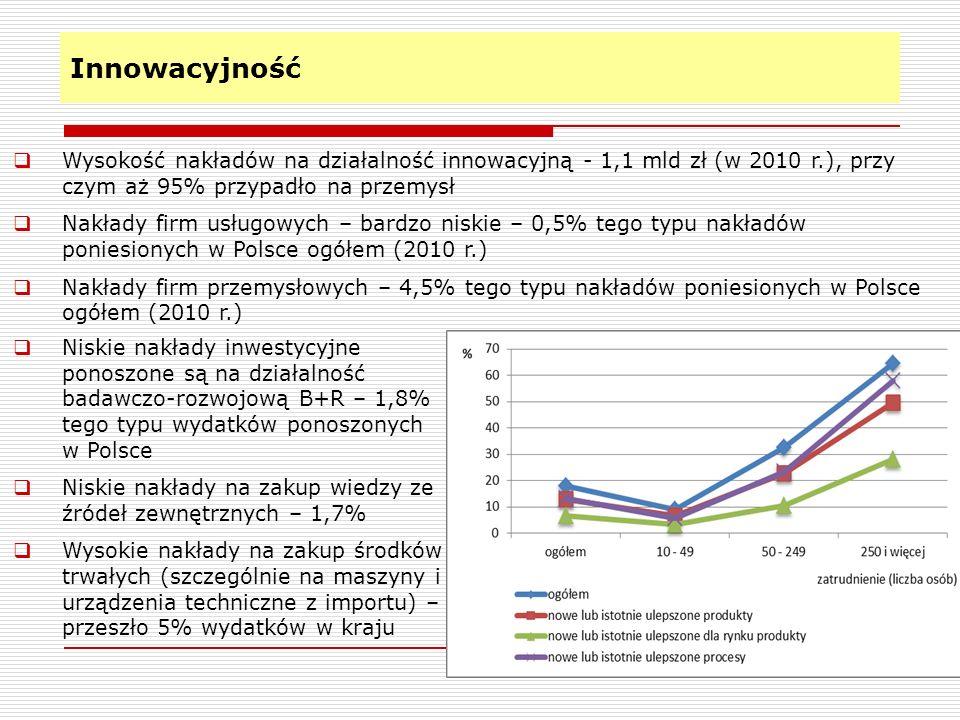Innowacyjność Wysokość nakładów na działalność innowacyjną - 1,1 mld zł (w 2010 r.), przy czym aż 95% przypadło na przemysł.
