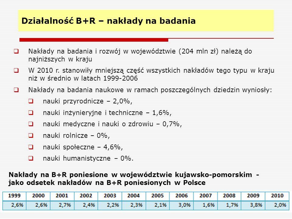 Działalność B+R – nakłady na badania