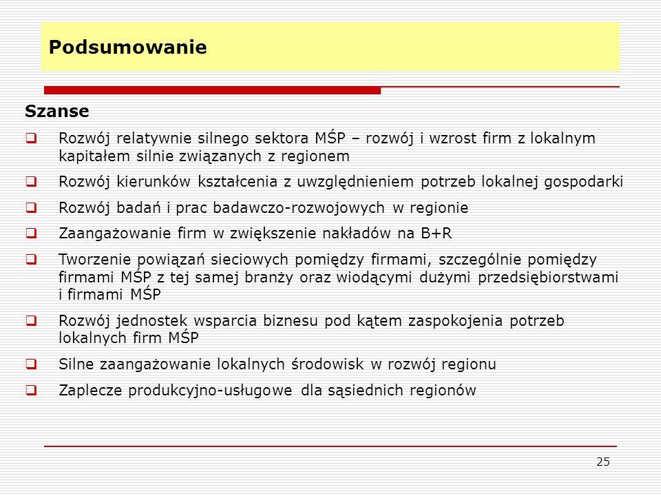 Podsumowanie Szanse. Rozwój relatywnie silnego sektora MŚP – rozwój i wzrost firm z lokalnym kapitałem silnie związanych z regionem.