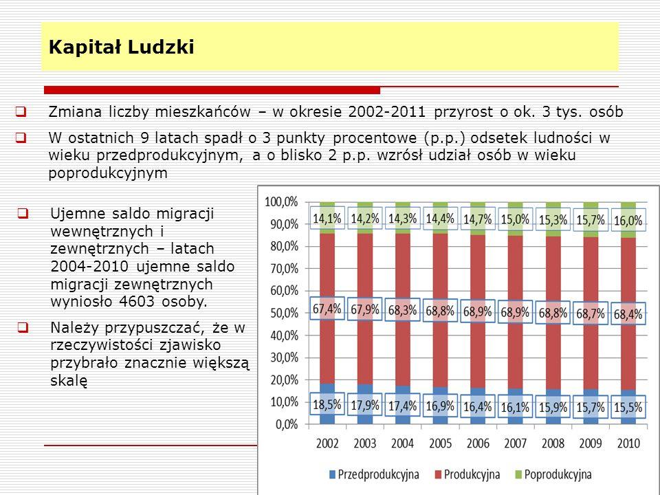 Kapitał Ludzki Zmiana liczby mieszkańców – w okresie 2002-2011 przyrost o ok. 3 tys. osób.