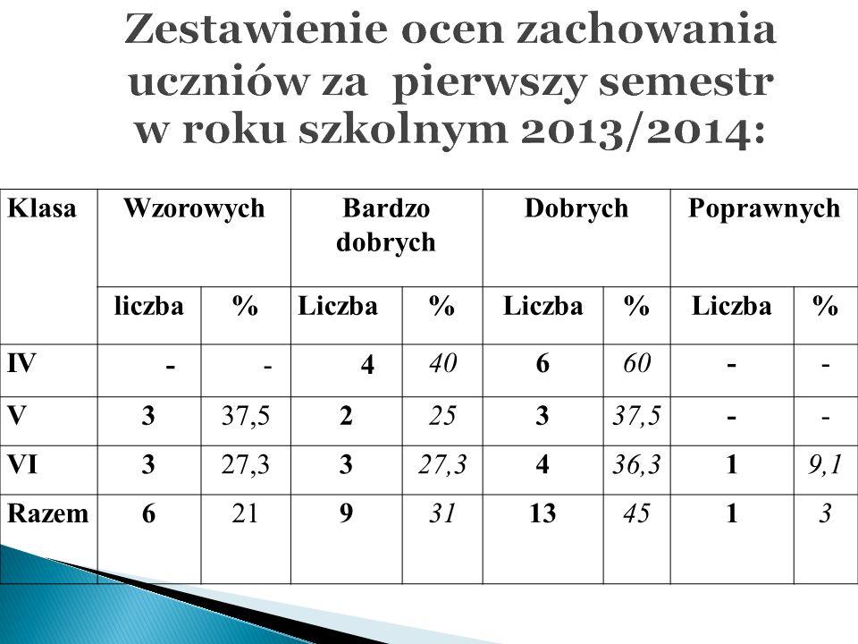 Zestawienie ocen zachowania uczniów za pierwszy semestr w roku szkolnym 2013/2014: