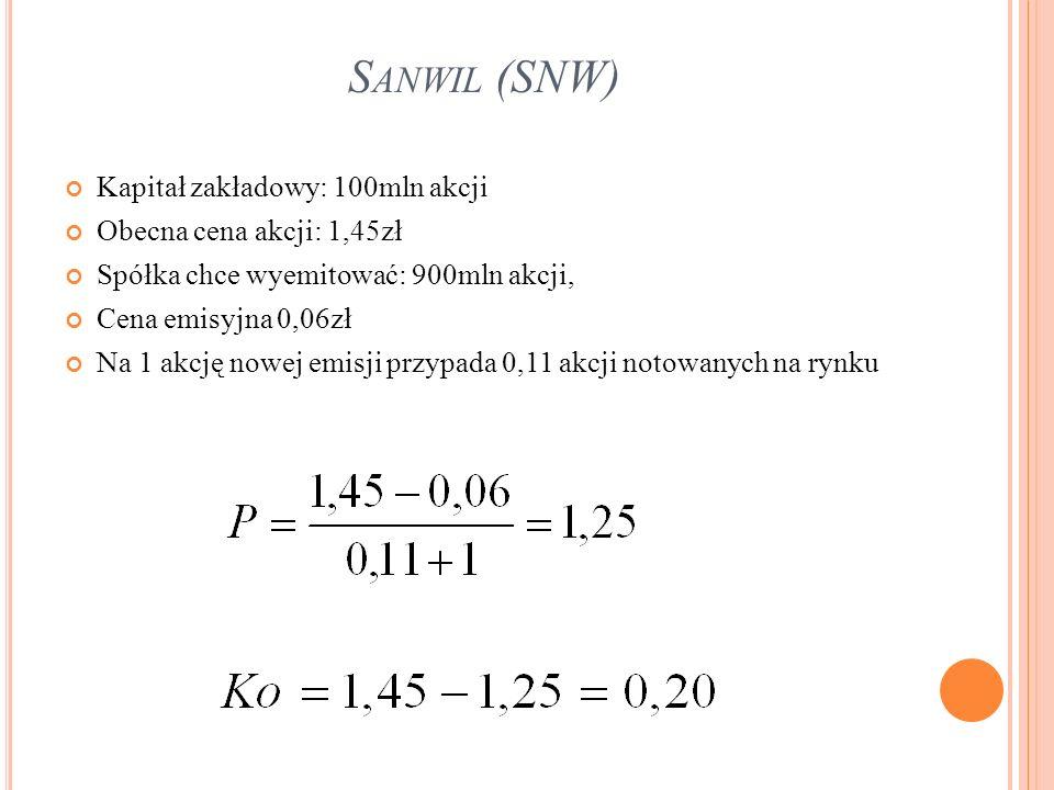 Sanwil (SNW) Kapitał zakładowy: 100mln akcji Obecna cena akcji: 1,45zł
