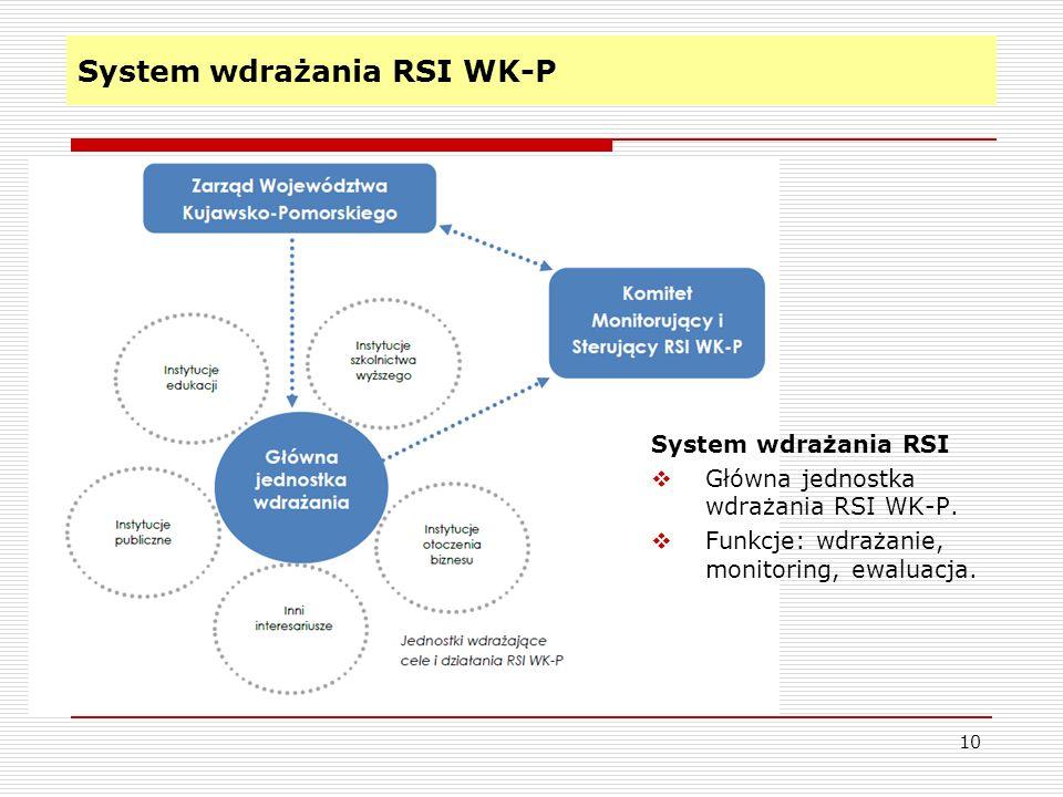 System wdrażania RSI WK-P