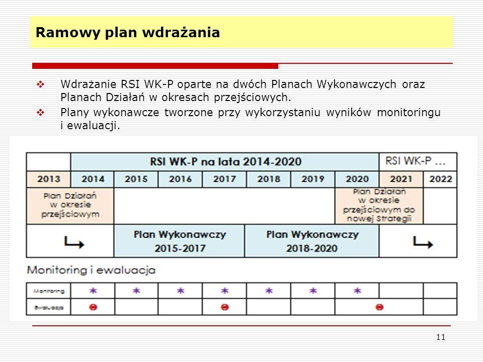 Ramowy plan wdrażania Wdrażanie RSI WK-P oparte na dwóch Planach Wykonawczych oraz Planach Działań w okresach przejściowych.